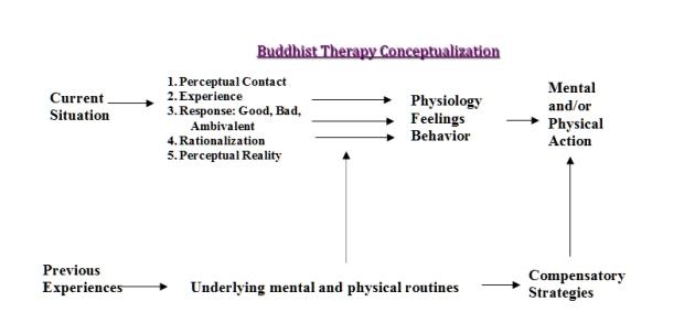 BuddhaTherapy
