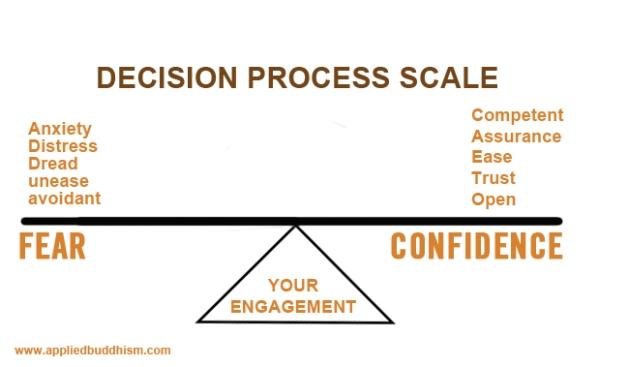 DecistionProcessScale